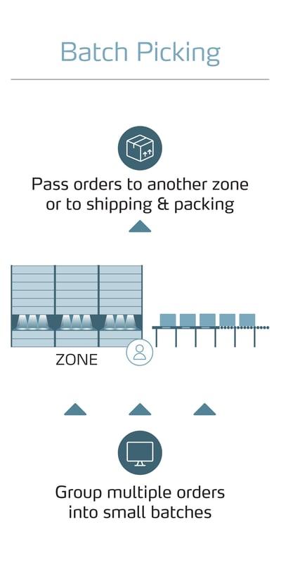 Batch Picking_Order Picking_Graphic_2021