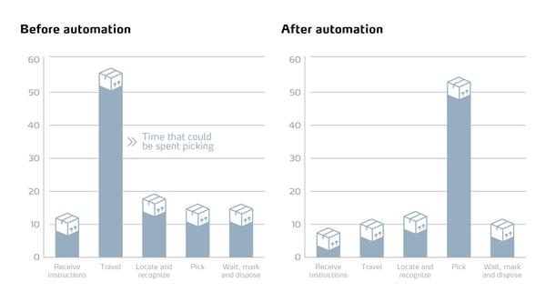 Infografiken_ProductivityChart_2021