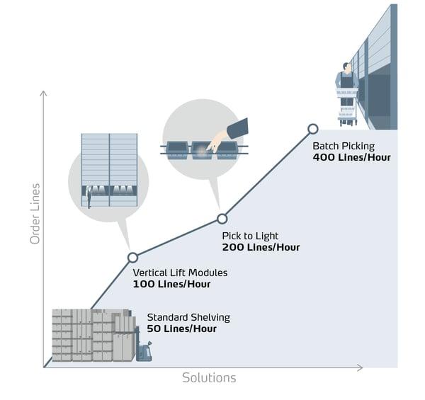 Infographic_Productivity Gains_NoTitle_2021