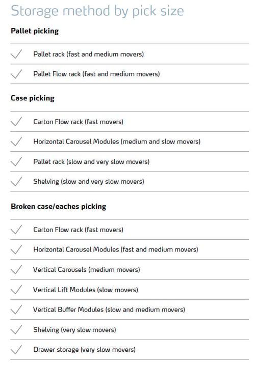 Storage Method by Pick Size_2021